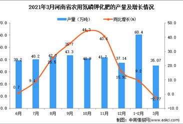 2021年3月河南省化肥产量数据统计分析