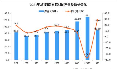 2021年3月河南省铝材产量数据统计分析