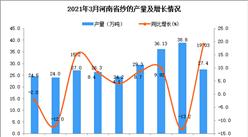 2021年3月河南省纱产量数据统计分析