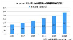 2021年全球生物识别行业市场现状及发展趋势预测分析(图)