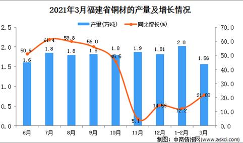 2021年3月福建省铜材产量数据统计分析