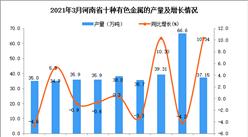 2021年3月河南省有色金属产量数据统计分析