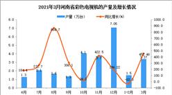 2021年3月河南省彩色电视机产量数据统计分析