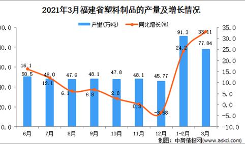 2021年3月福建省塑料制品产量数据统计分析