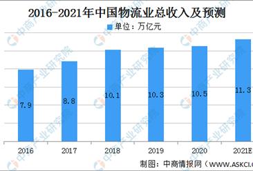 2021年中国物流行业市场规模及发展趋势预测分析