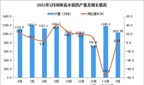 2021年3月河南省水泥产量数据统计分析