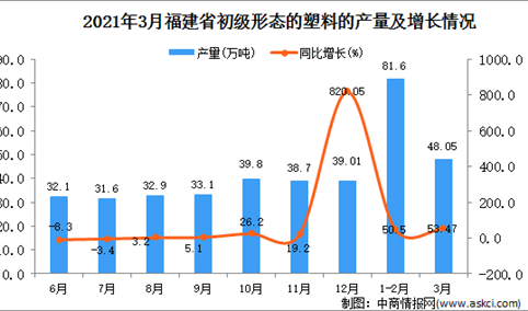 2021年3月福建省塑料产量数据统计分析
