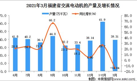 2021年3月福建省交流电动机产量数据统计分析