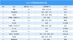 2021中国胡润慈善排行榜(附完整榜单)