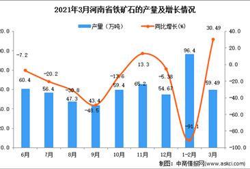 2021年3月河南省铁矿石产量数据统计分析