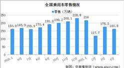 2021年4月乘用车市场零售量160.8万辆 同比增长12.4%(图)