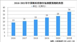 2021年中国眼科药物市场规模及行业发展前景预测(图)