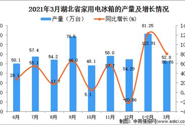 2021年3月湖北省家用电冰箱产量数据统计分析