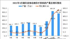 2021年3月湖北省移动通信手持机产量数据统计分析