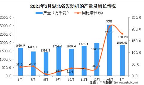 2021年3月湖北省发动机产量数据统计分析