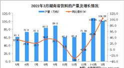 2021年3月湖南省饮料产量数据统计分析