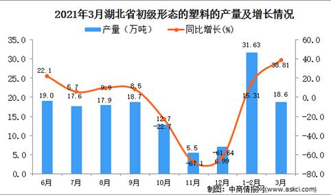 2021年3月湖北省塑料产量数据统计分析