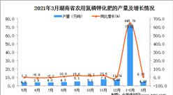 2021年3月湖南省化肥产量数据统计分析