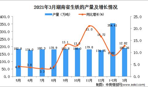 2021年3月湖南省生铁产量数据统计分析