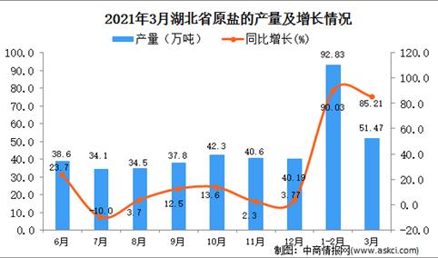 2021年3月湖北省原盐产量数据统计分析