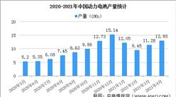 2021年1-4月中国动力电池产量情况:三元电池产量占比53.6%(图)