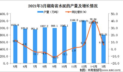 2021年3月湖南省水泥产量数据统计分析
