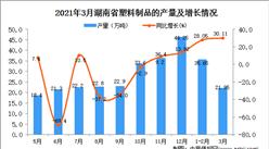 2021年3月湖南省塑料制品产量数据统计分析