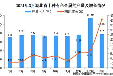 2021年3月湖北省有色金属产量数据统计分析