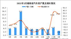 2021年3月湖南省汽车产量数据统计分析