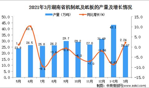 2021年3月湖南省纸板产量数据统计分析