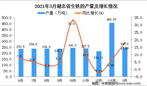 2021年3月湖北省生铁产量数据统计分析
