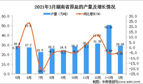 2021年3月湖南省原盐产量数据统计分析