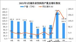 2021年3月湖北省饮料产量数据统计分析