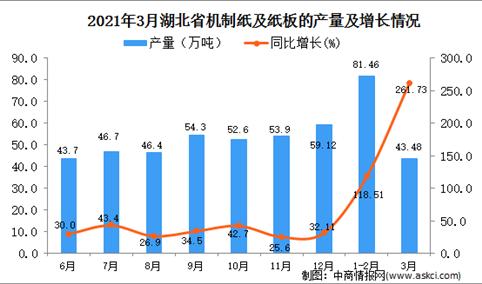 2021年3月湖北省纸板产量数据统计分析