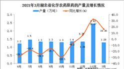 2021年3月湖北省農藥產量數據統計分析
