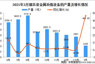 2021年3月湖北省金属冶炼设备产量数据统计分析
