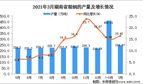 2021年3月湖南省粗钢产量数据统计分析