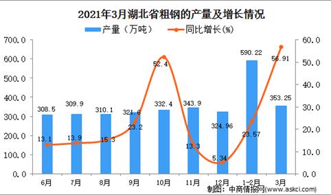 2021年3月湖北省粗钢产量数据统计分析