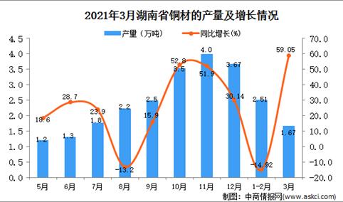 2021年3月湖南省铜材产量数据统计分析