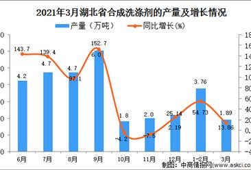 2021年3月湖北省合成洗涤剂产量数据统计分析