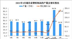 2021年3月湖北省塑料制品产量数据统计分析