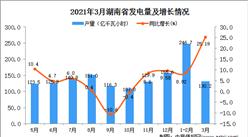 2021年3月湖南省发电量产量数据统计分析