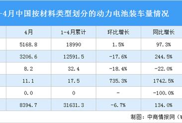 2021年1-4月中国动力电池装车量情况:磷酸铁锂电池装车量同比增长455.9%(图)