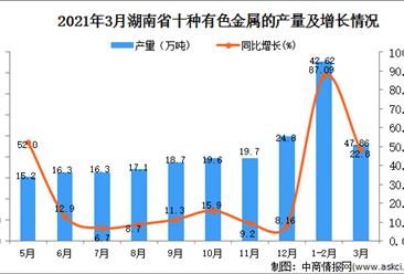 2021年3月湖南省有色金属产量数据统计分析