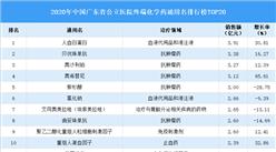 2020年广东省化学药通用名排行榜出炉:人血白蛋白位列第一(附排行榜单)