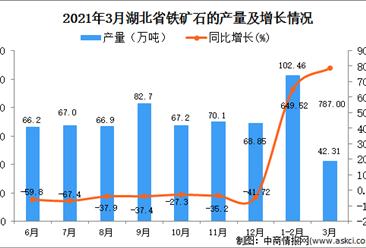 2021年3月湖北省铁矿石产量数据统计分析