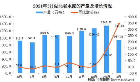 2021年3月湖北省水泥产量数据统计分析