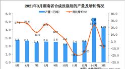 2021年3月湖南省洗涤剂产量数据统计分析