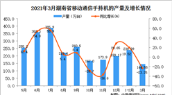 2021年3月湖南省移动通信手持机产量数据统计分析