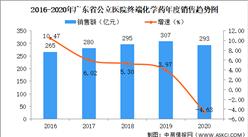 新一轮带量采购来袭:广东省药品市场规模曾一路上涨(图)